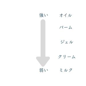 クレンジングの洗浄力の図