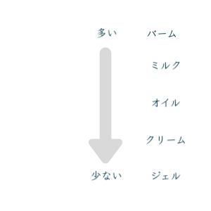 クレンジングタイプ別の肌負担を表す図